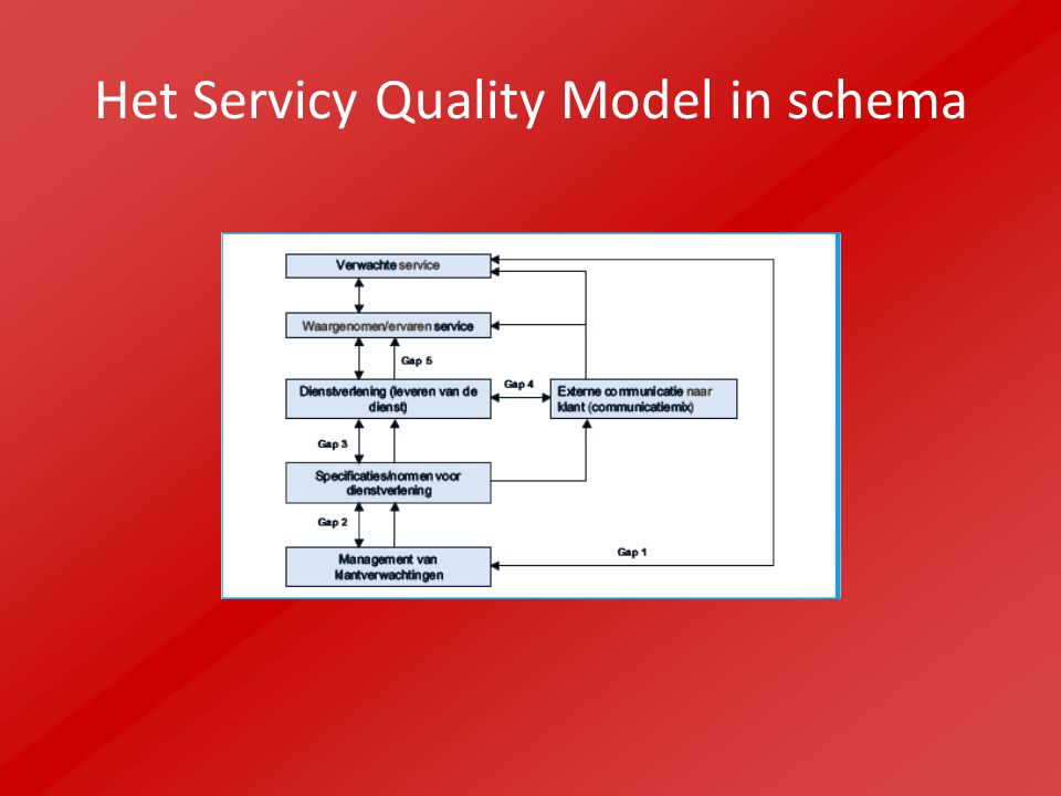 Het Servicy Quality Model in schema