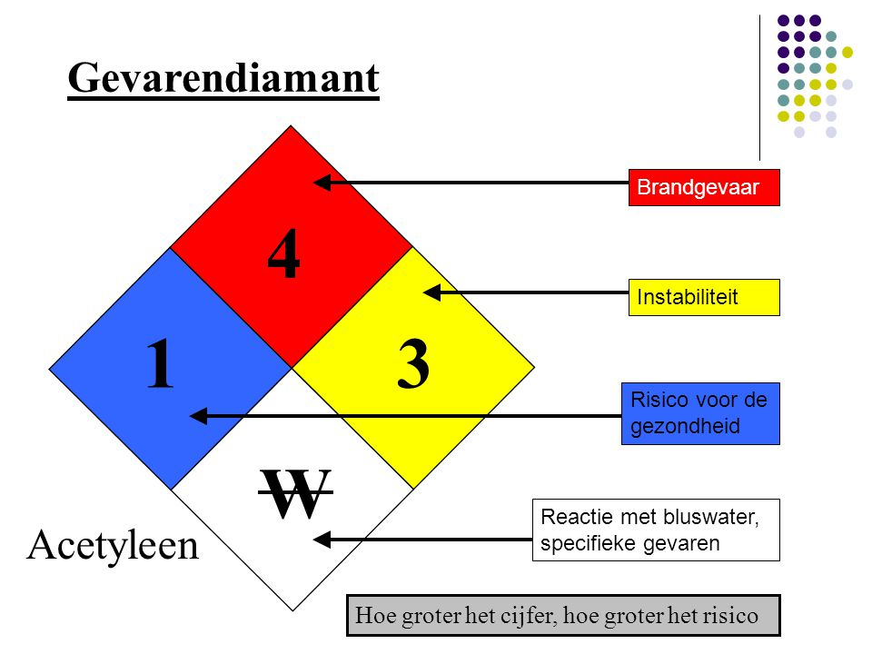 4 1 3 W Gevarendiamant Acetyleen