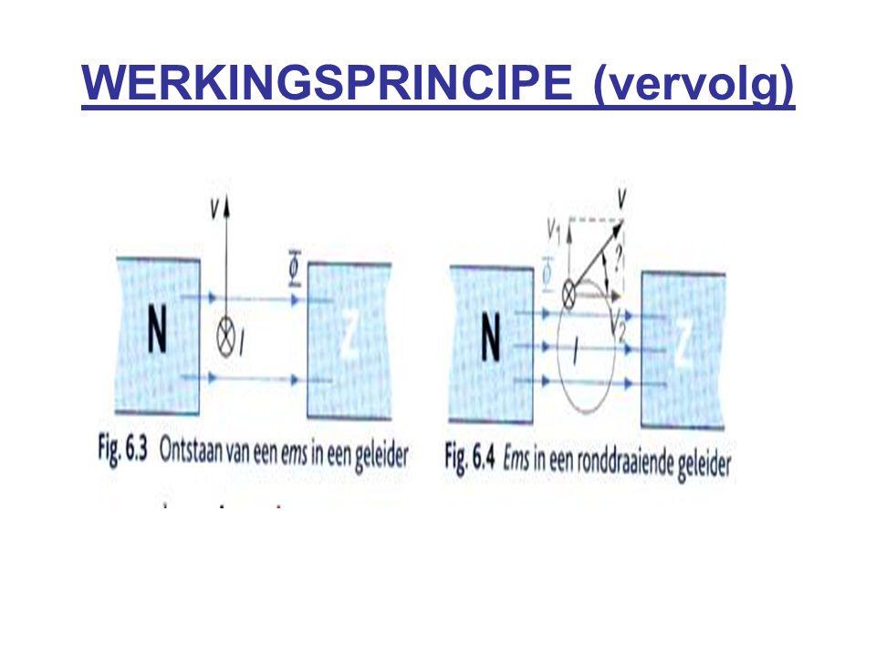 WERKINGSPRINCIPE (vervolg)