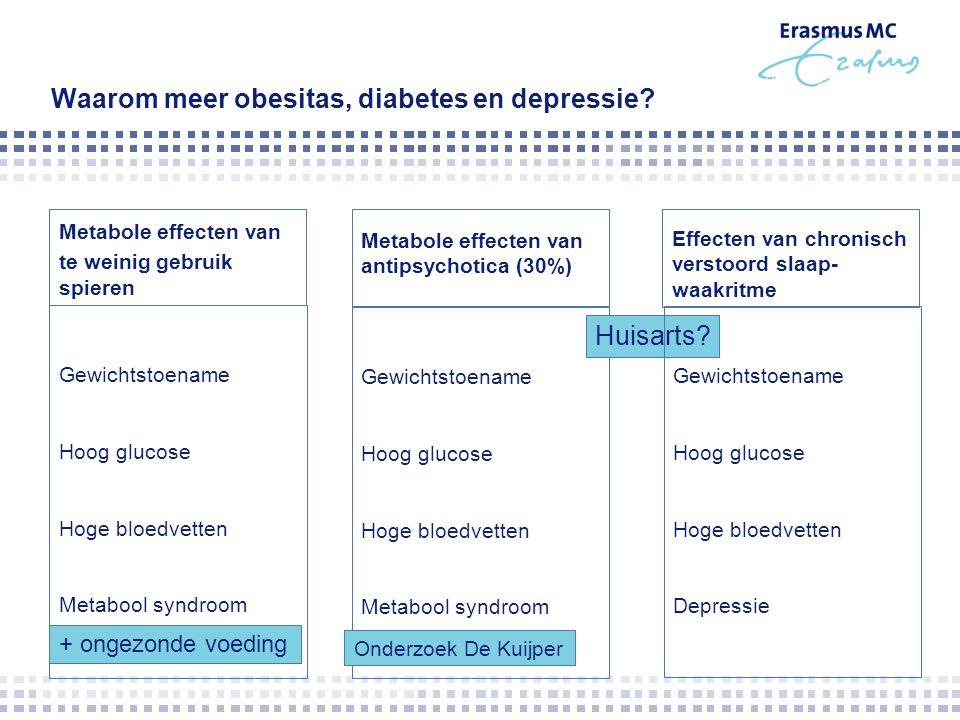Waarom meer obesitas, diabetes en depressie