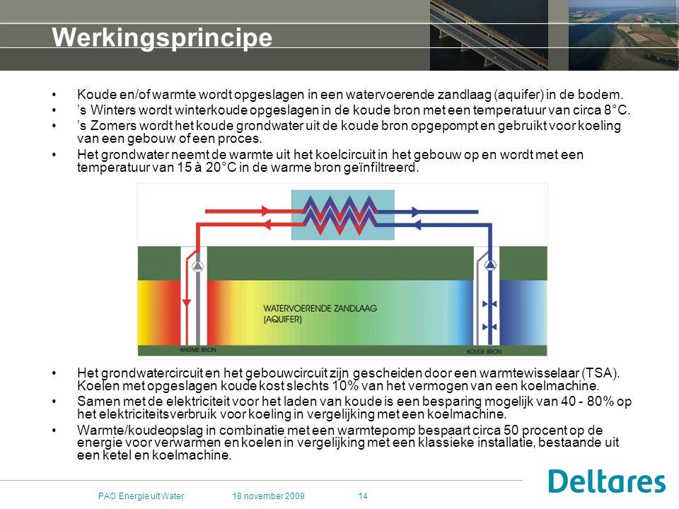 Werkingsprincipe Koude en/of warmte wordt opgeslagen in een watervoerende zandlaag (aquifer) in de bodem.