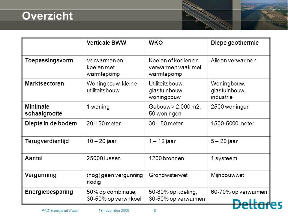 Overzicht Verticale BWW WKO Diepe geothermie Toepassingsvorm