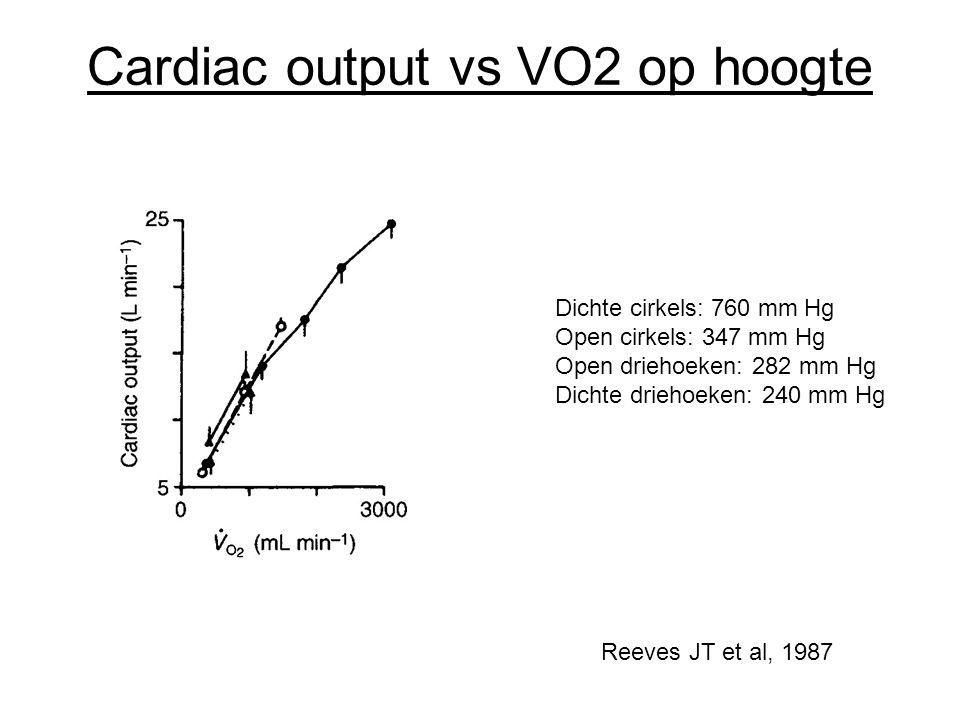 Cardiac output vs VO2 op hoogte