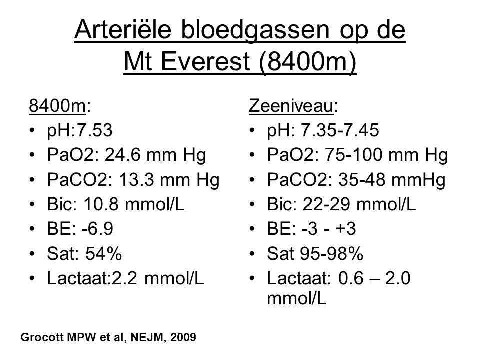 Arteriële bloedgassen op de Mt Everest (8400m)