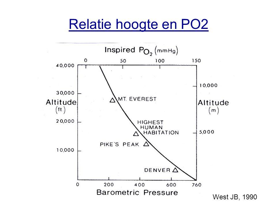 Relatie hoogte en PO2 West JB, 1990