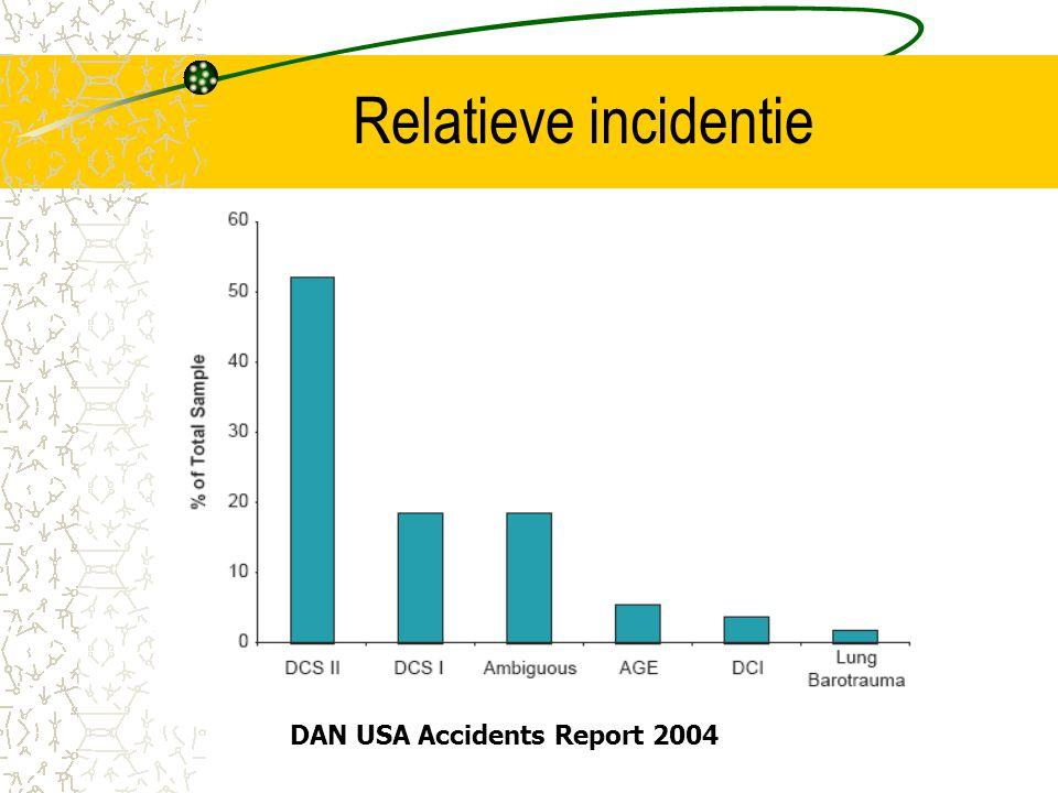Relatieve incidentie DAN USA Accidents Report 2004