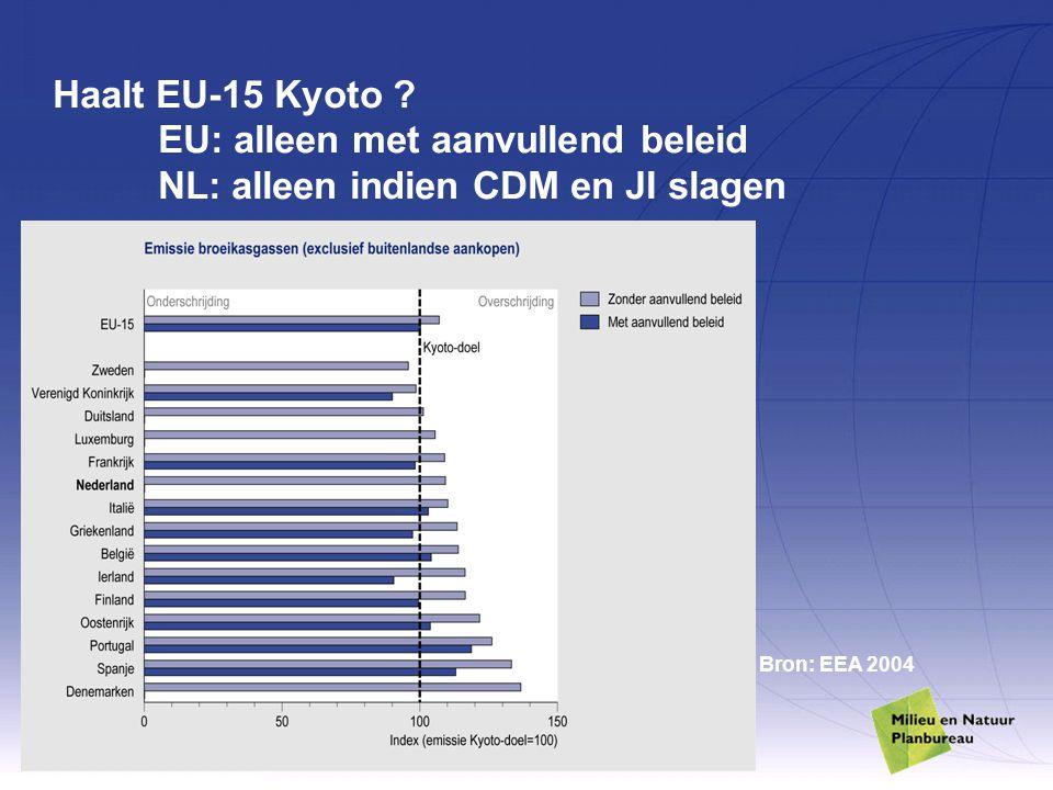 Haalt EU-15 Kyoto. EU: alleen met aanvullend beleid