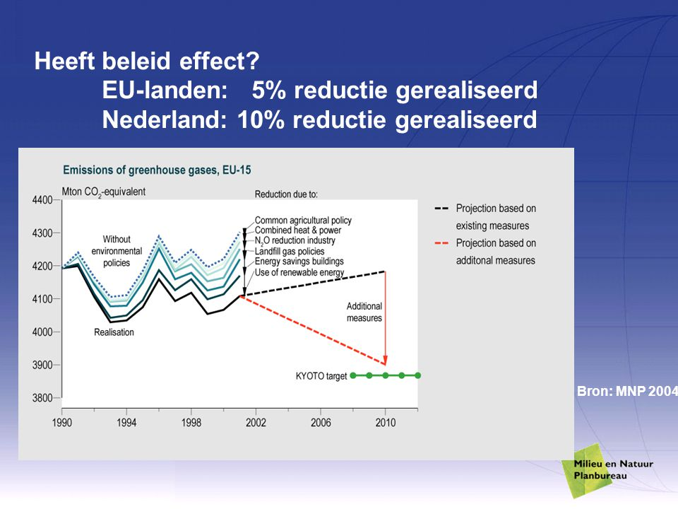 Heeft beleid effect. EU-landen: 5% reductie gerealiseerd