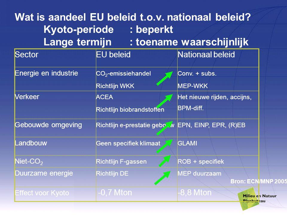 Wat is aandeel EU beleid t. o. v. nationaal beleid. Kyoto-periode