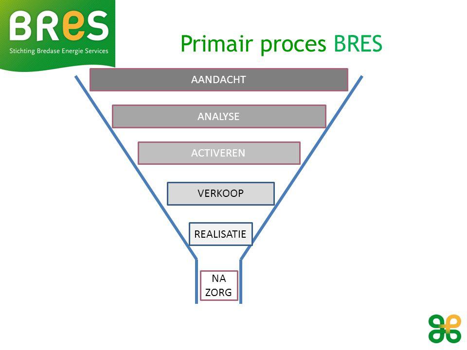 Primair proces BRES AANDACHT ANALYSE ACTIVEREN VERKOOP REALISATIE NA