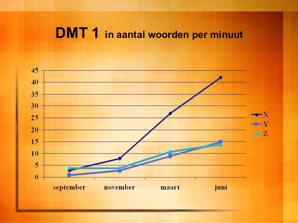 DMT 1 in aantal woorden per minuut