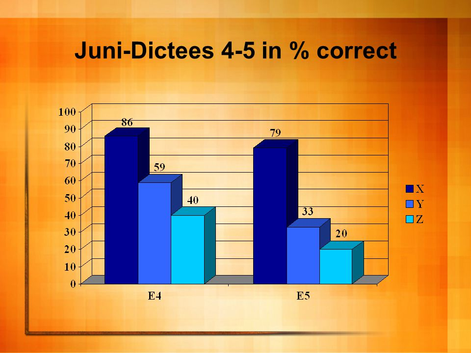 Juni-Dictees 4-5 in % correct