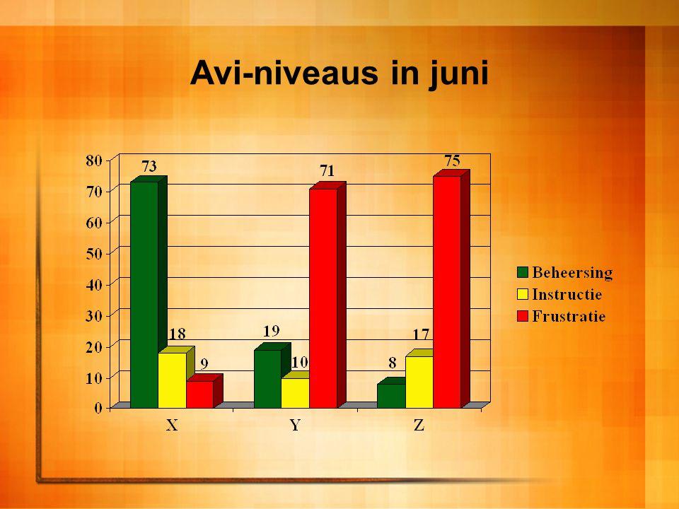 Avi-niveaus in juni
