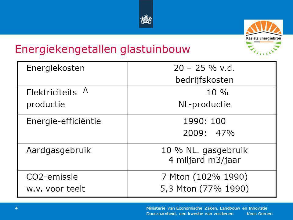 Energiekengetallen glastuinbouw