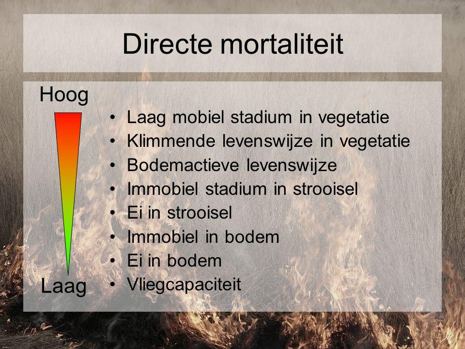 Directe mortaliteit Hoog Laag Laag mobiel stadium in vegetatie