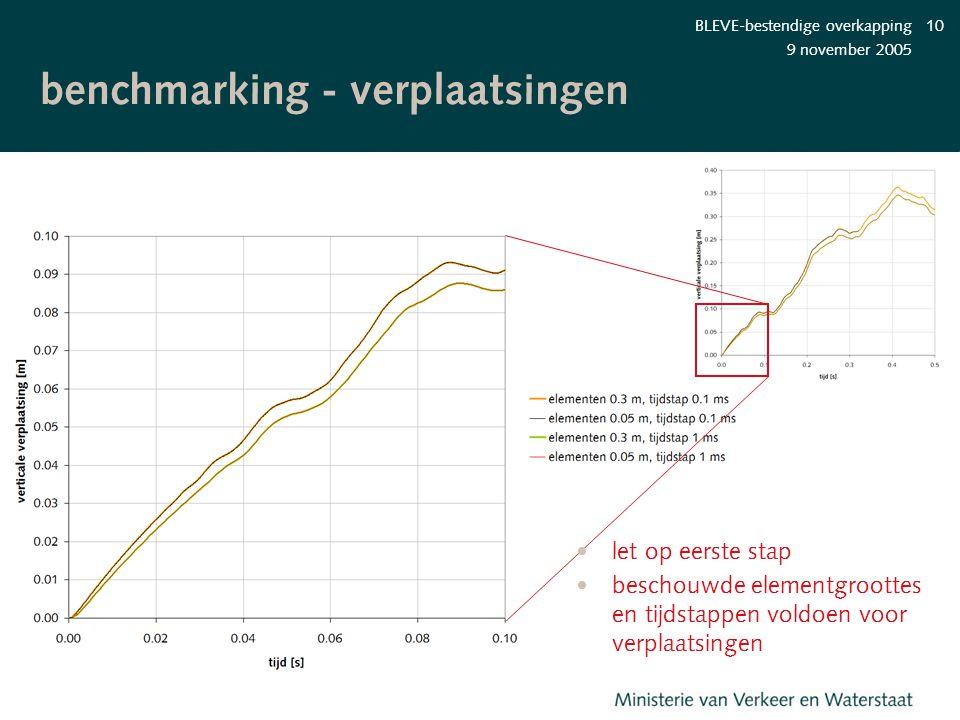 benchmarking - verplaatsingen