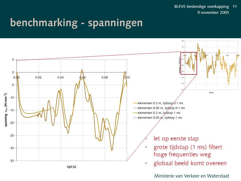 benchmarking - spanningen