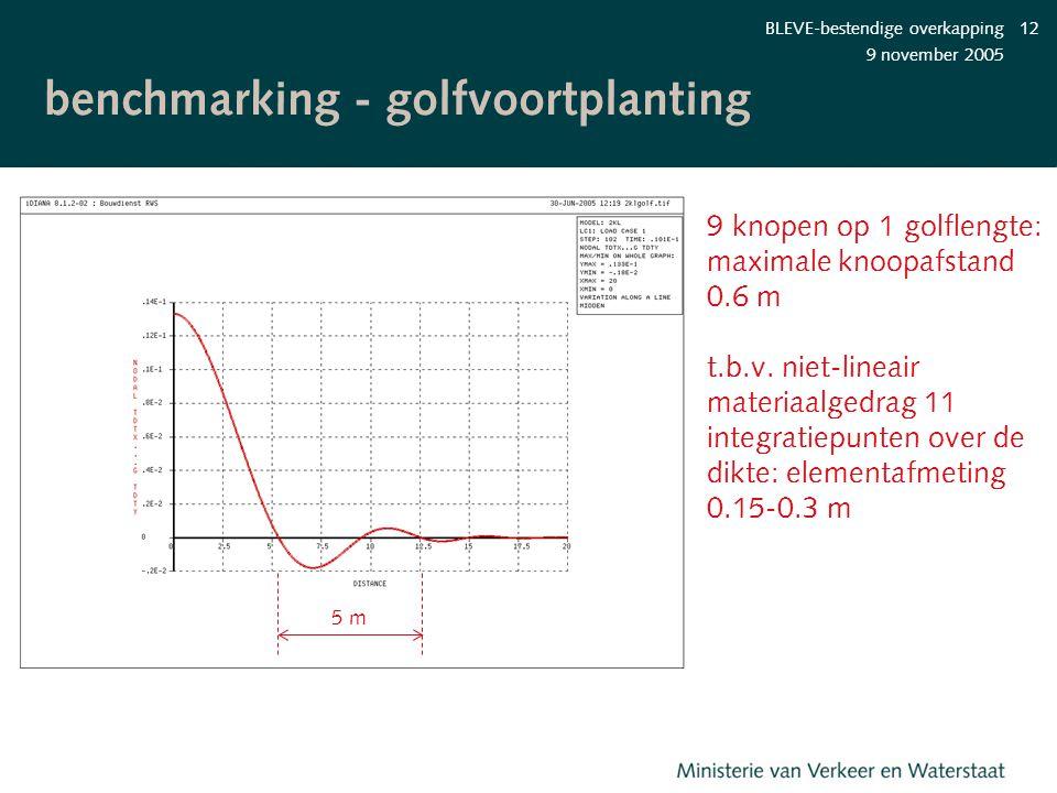 benchmarking - golfvoortplanting
