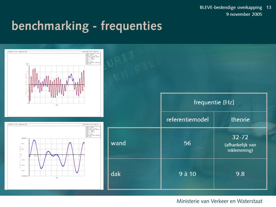 benchmarking - frequenties