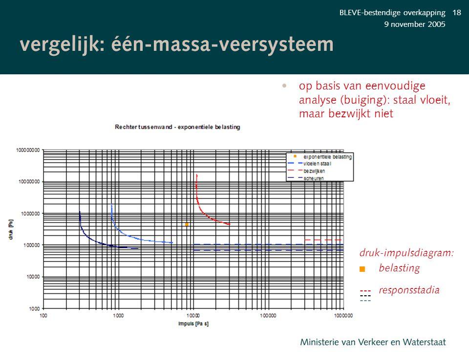 vergelijk: één-massa-veersysteem