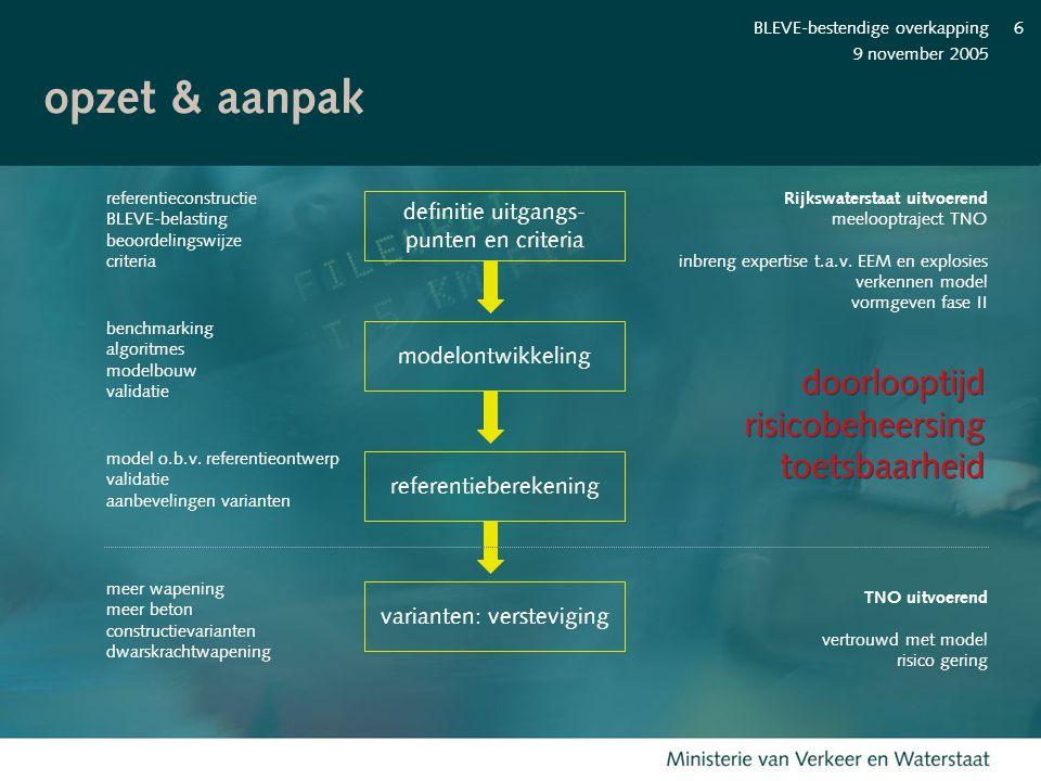 opzet & aanpak doorlooptijd risicobeheersing toetsbaarheid