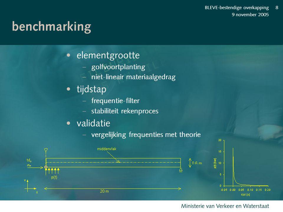 benchmarking elementgrootte tijdstap validatie golfvoortplanting