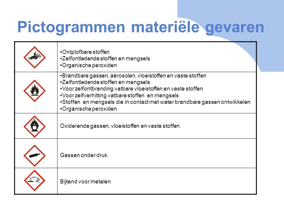 Pictogrammen materiële gevaren