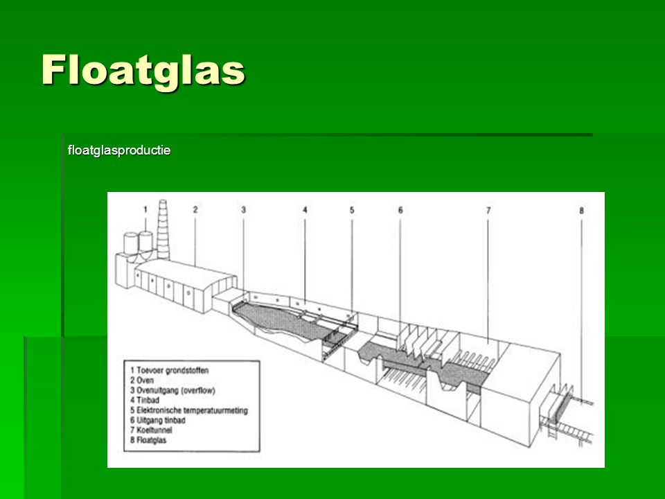 Floatglas floatglasproductie
