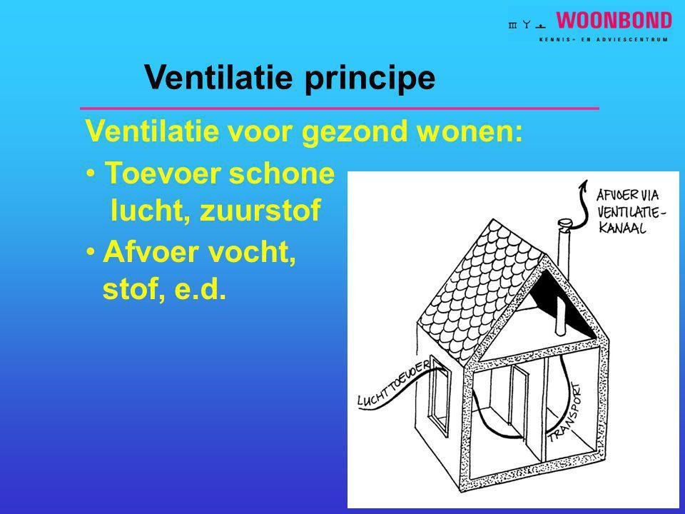Ventilatie principe Ventilatie voor gezond wonen: