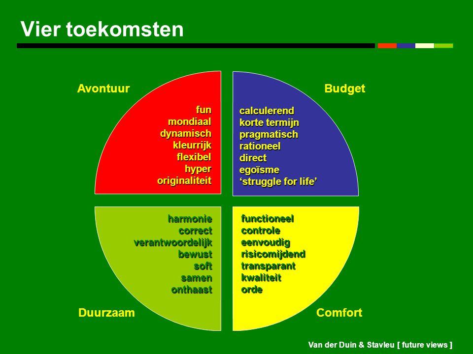 Vier toekomsten Avontuur Budget Duurzaam Comfort