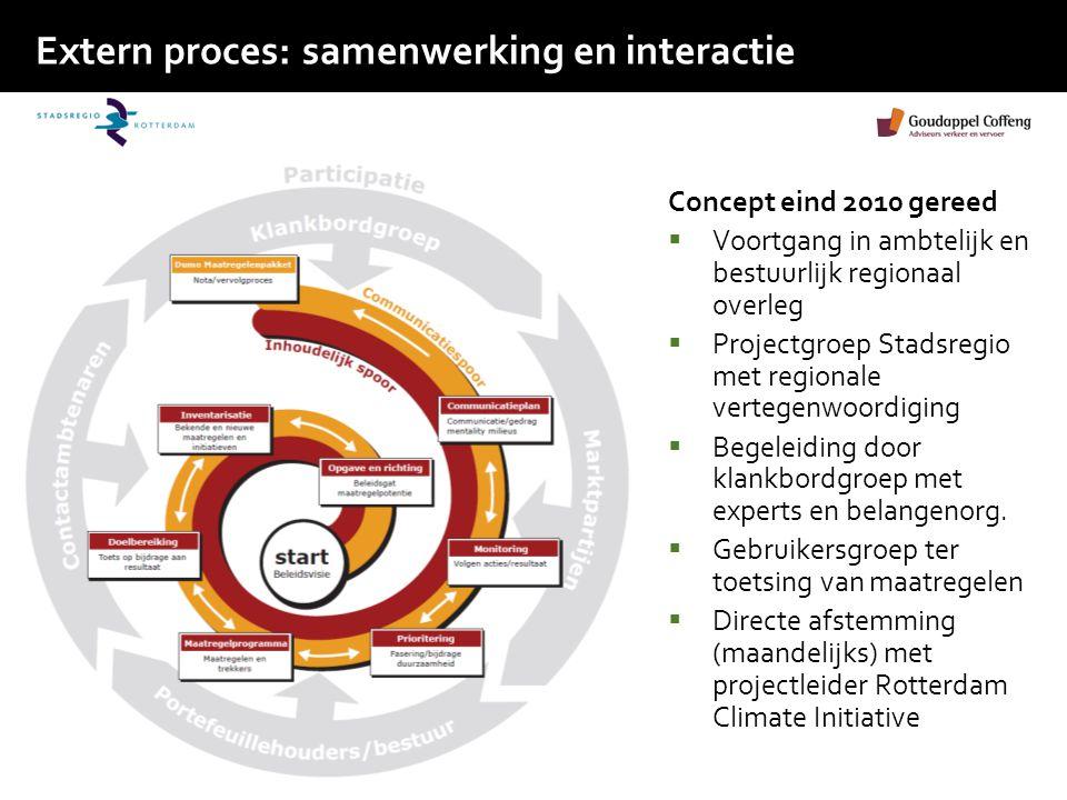 Extern proces: samenwerking en interactie