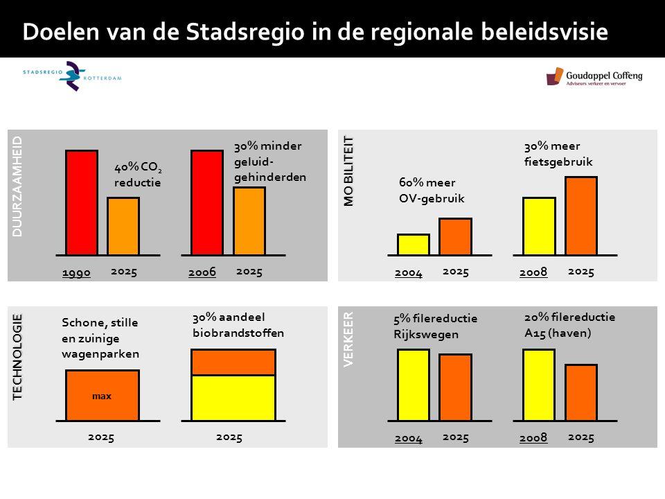 Doelen van de Stadsregio in de regionale beleidsvisie