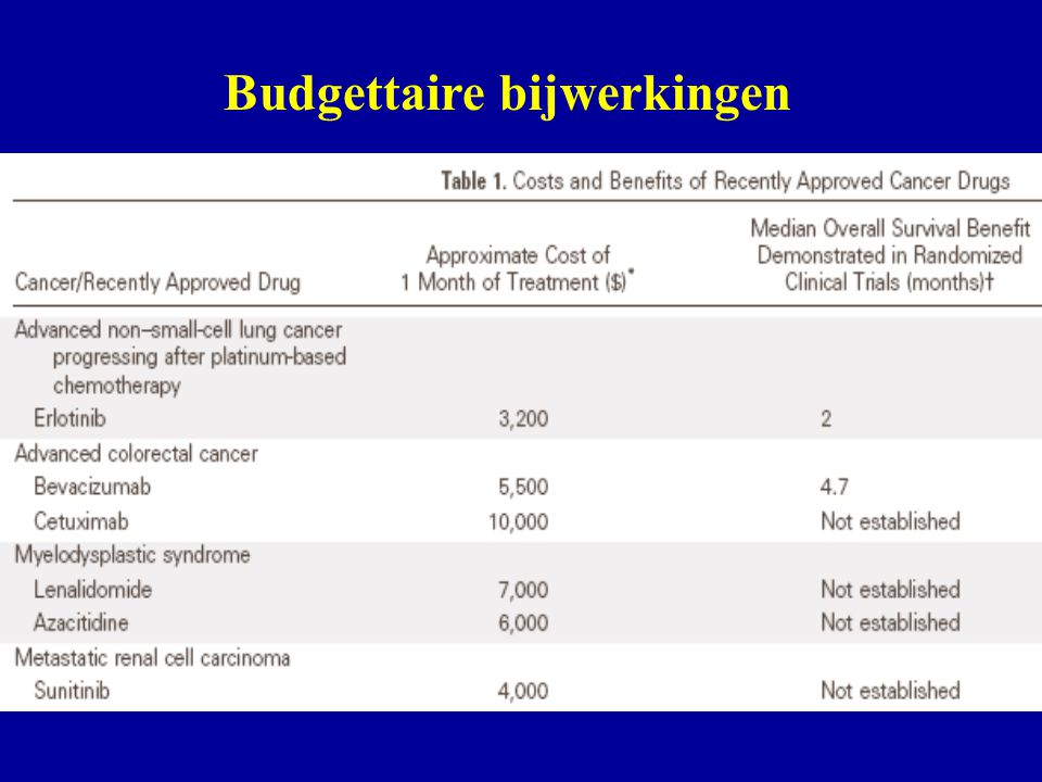 Budgettaire bijwerkingen
