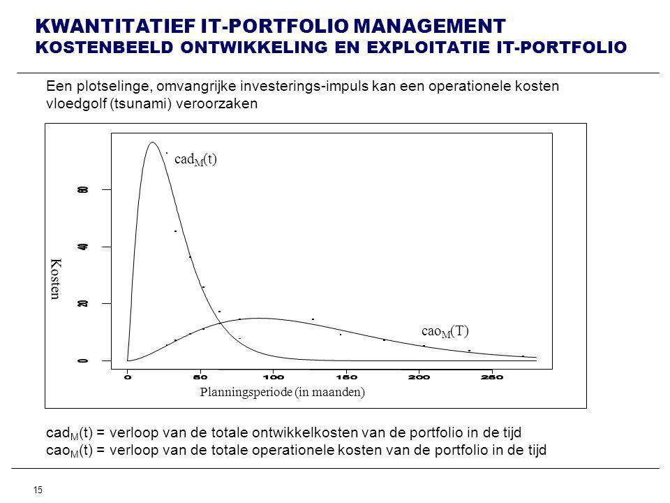 KWANTITATIEF IT-PORTFOLIO MANAGEMENT KOSTENBEELD ONTWIKKELING EN EXPLOITATIE IT-PORTFOLIO