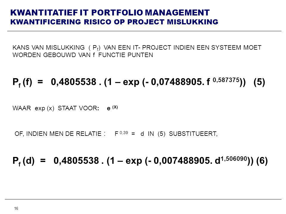 KWANTITATIEF IT PORTFOLIO MANAGEMENT KWANTIFICERING RISICO OP PROJECT MISLUKKING