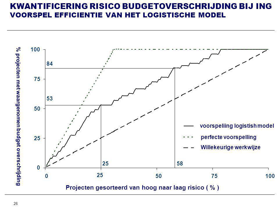 KWANTIFICERING RISICO BUDGETOVERSCHRIJDING BIJ ING VOORSPEL EFFICIENTIE VAN HET LOGISTISCHE MODEL