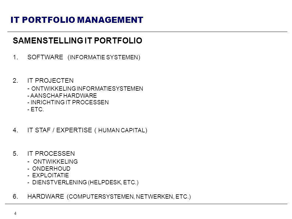 SAMENSTELLING IT PORTFOLIO