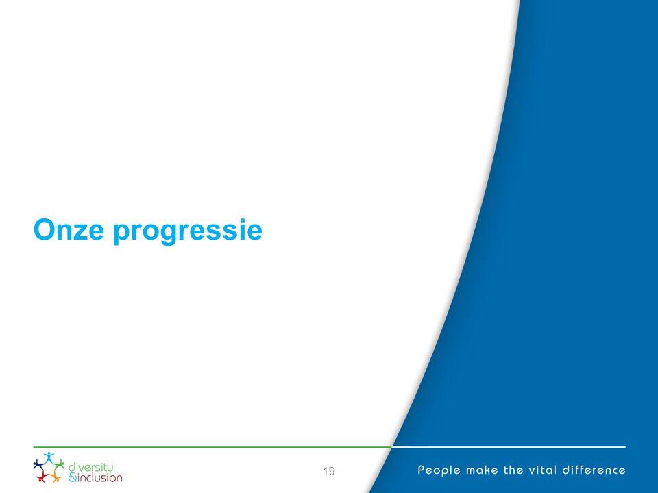 Onze progressie 19