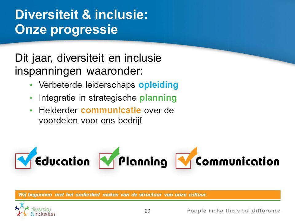 Diversiteit & inclusie: Onze progressie