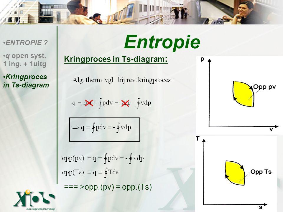 Entropie Kringproces in Ts-diagram: === >opp.(pv) = opp.(Ts)