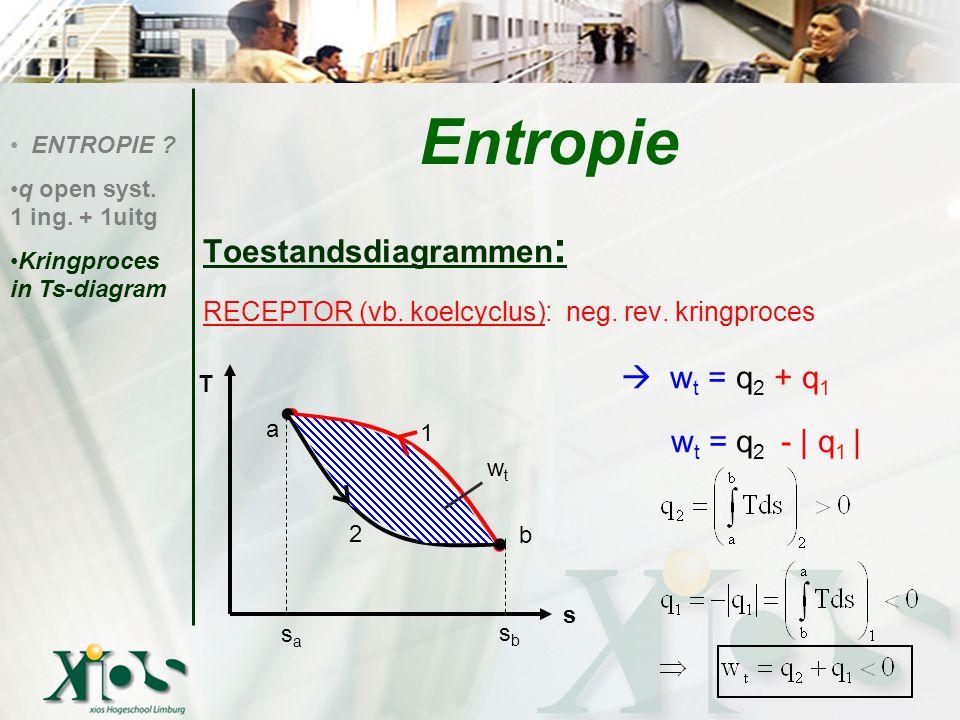 Entropie  wt = q2 + q1 Toestandsdiagrammen: wt = q2 - | q1 |