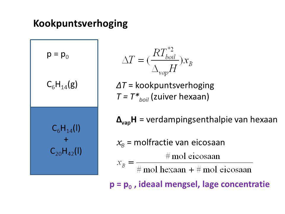Kookpuntsverhoging p = p0 C6H14(g) ∆T = kookpuntsverhoging