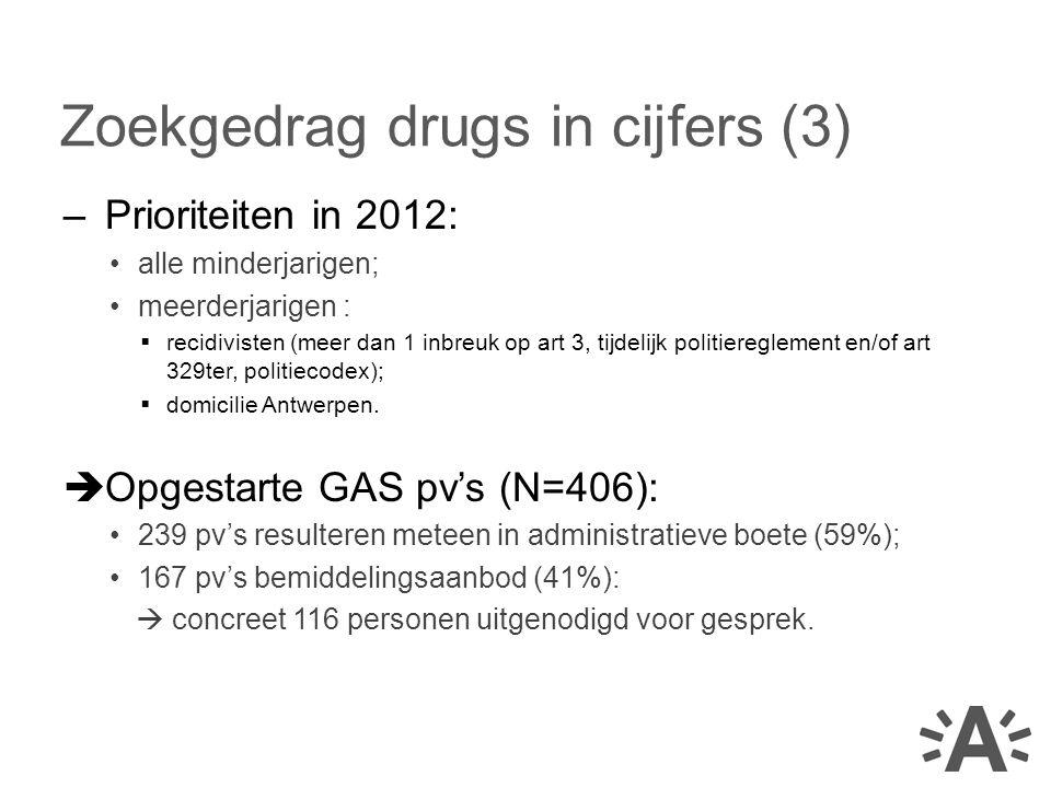 Zoekgedrag drugs in cijfers (3)