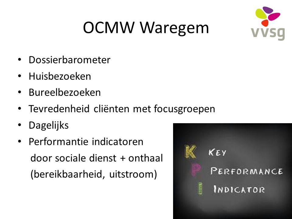 OCMW Waregem Dossierbarometer Huisbezoeken Bureelbezoeken