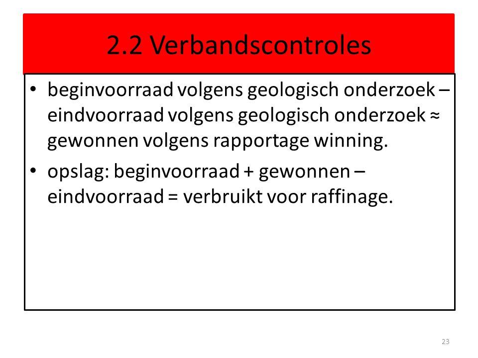 2.2 Verbandscontroles beginvoorraad volgens geologisch onderzoek – eindvoorraad volgens geologisch onderzoek ≈ gewonnen volgens rapportage winning.