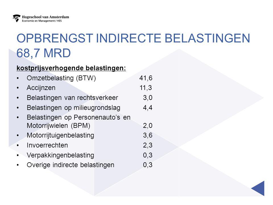 Opbrengst indirecte belastingen 68,7 MRD