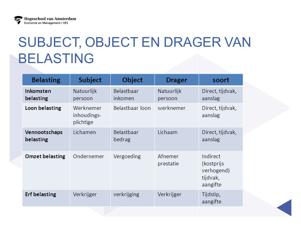 Subject, object en drager van belasting