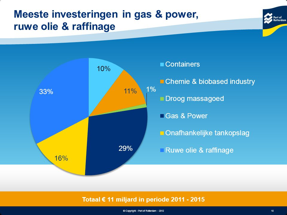 Meeste investeringen in gas & power, ruwe olie & raffinage