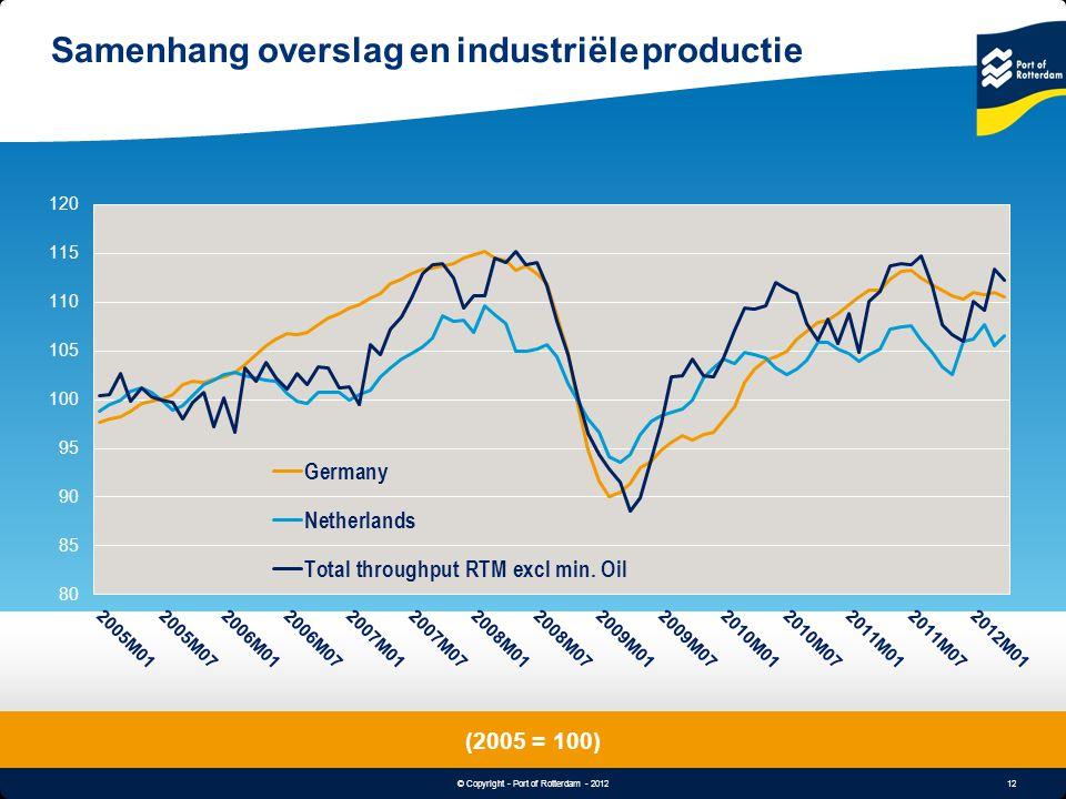 Samenhang overslag en industriële productie