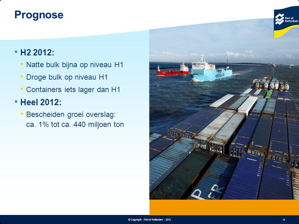 Prognose H2 2012: Heel 2012: Natte bulk bijna op niveau H1